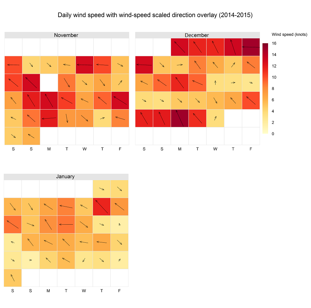 Summer 2014-2015 wind calendar plot