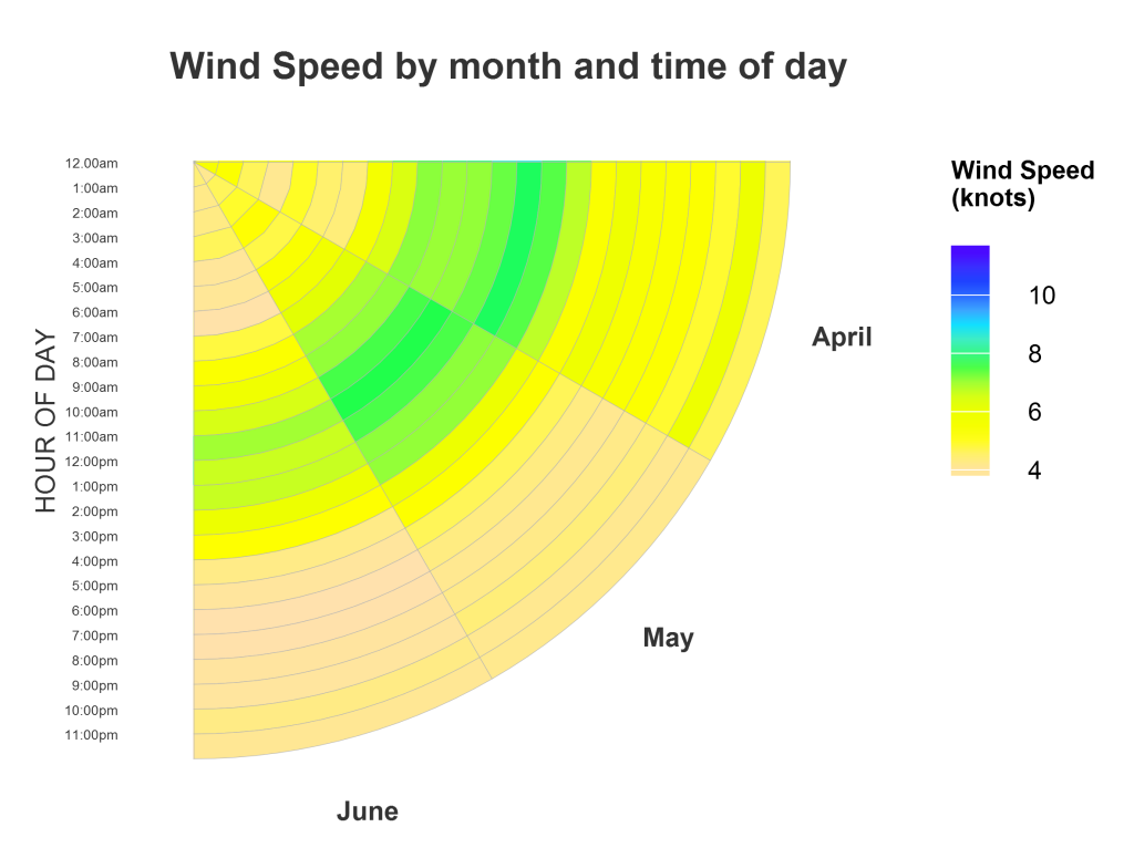 Wind speed at different times of day (2014)