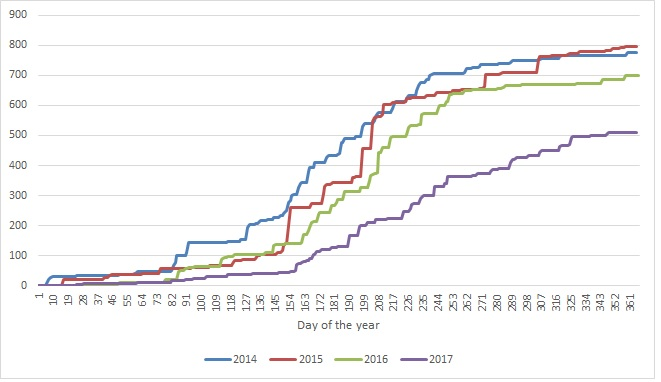 Cumulative annual rainfall at our weather station in Sun Valley